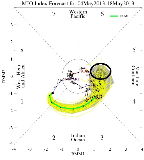 MJO forecast for the next 15 days from the European Ensemble valid May 4, 2013.