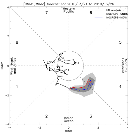 UKMET MJO model forecast initialized 21 March